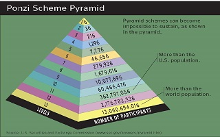 Pyramid and Ponzi scams